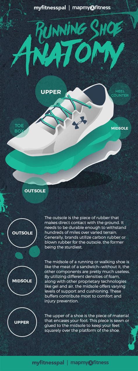 running shoe anatomy 34 best ideas about fitness running on
