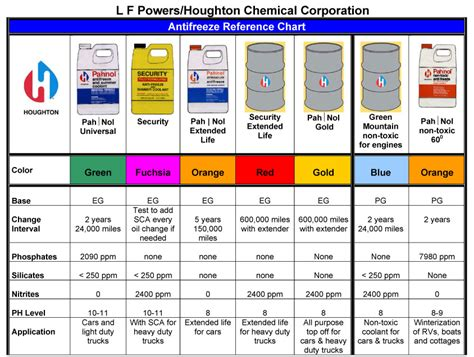 color of antifreeze different colors of antifreeze chart pictures to pin on