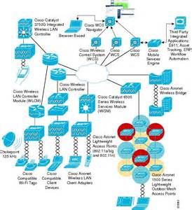 home wireless network design guide wireless and network security integration solution design