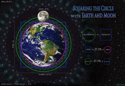 Circle The Moon synergistic mathemagics in the solar system