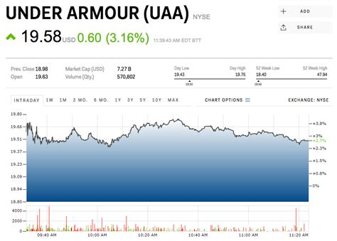 under armoir stock jefferies it s time to buy under armour uaa ua