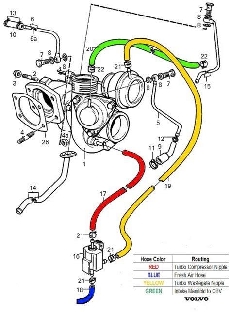 intake hose  vacuum locations volvo forums