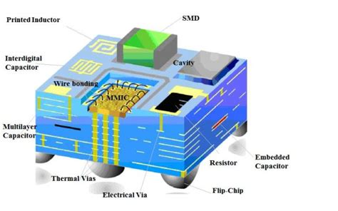 microwave integrated circuit technology rida khodor theses research activities