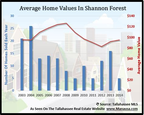 housing market improving in shannon forest