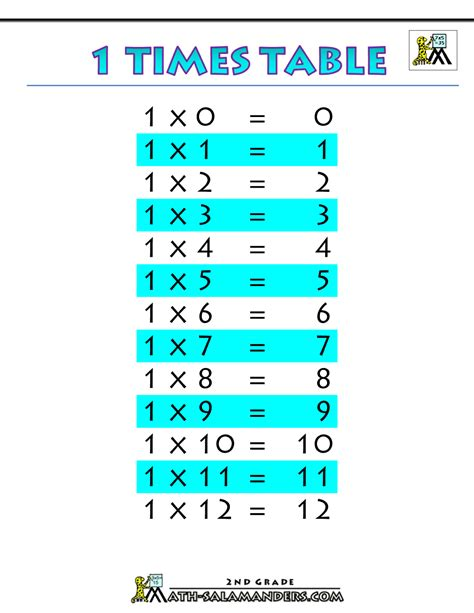 printable multiplication table for grade 2 free coloring pages of 8 times tables