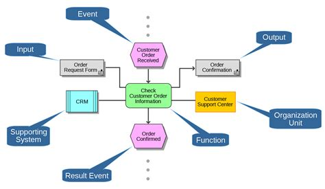 manufacturing workflow diagram process workflow diagram development process custom