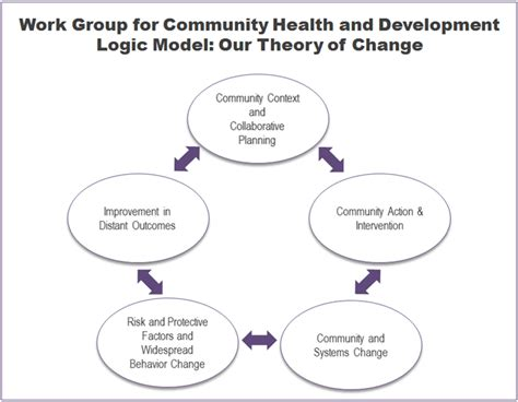 chapter 1 our model for community change and improvement