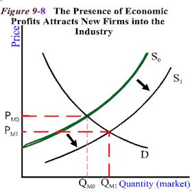 create economic graphs mbaeconfall2011 create and answer a study loosely