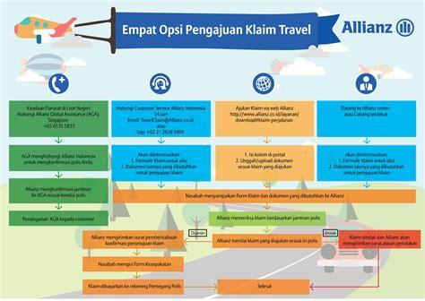 Surat Kronologi Kejadian Klaim Bojs by Klaim Asuransi Perjalanan Layanan Allianz Indonesia