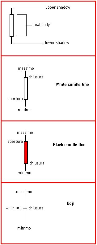 candele giapponesi figure pagina in costruzione