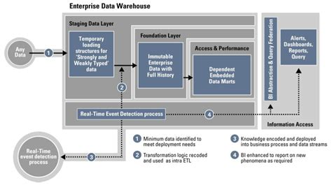 Dwarchitectureinc Blog | goldengate and oracle data integrator a perfect match