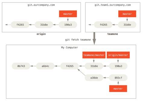 git tutorial push branch git remote branches