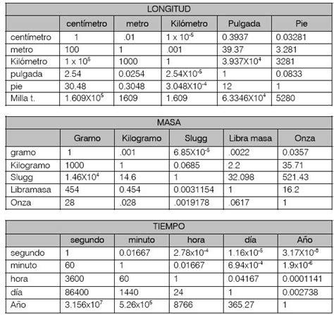 table de convertion tabla de factores de conversion fisica mecanica
