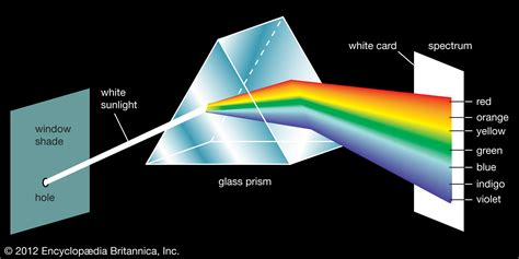 color prism optics where does light go if it is in a glass prism and