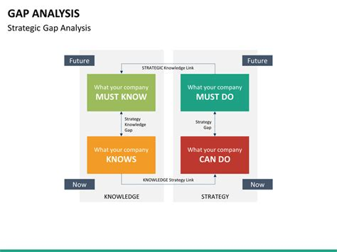 Gap Analysis Powerpoint Template Sketchbubble Gap Analysis Powerpoint