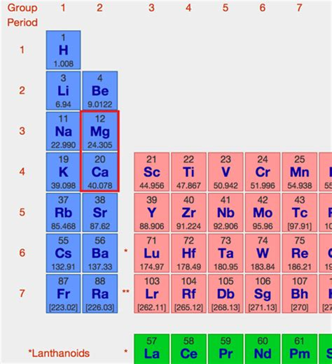 Ca Periodic Table by Calcium Periodic Table Periodic Tables