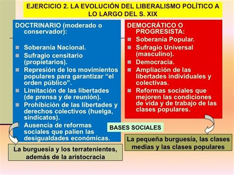 la poca del liberalismo blog de historia del mundo contempor 193 neo el liberalismo pol 205 tico esquemas