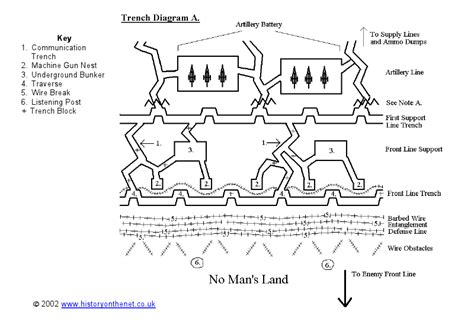 labeled trench diagram trench diagram worksheet images