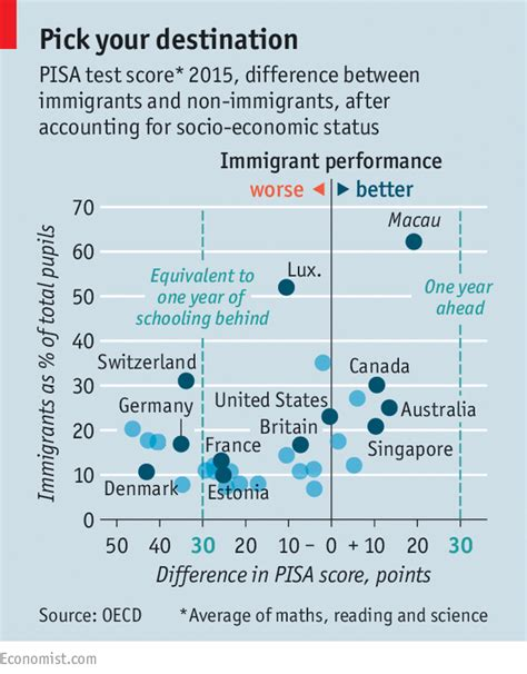 Is It Disadvantage To Submit Gre For Mba by Where Immigrants Go To School Is More Important Than Where