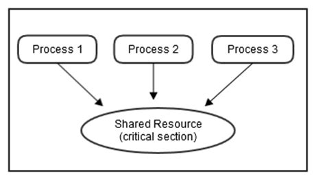define critical section what is the process synchronization in the operating