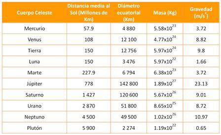 tabla de los planetas f 205 sica 6 school physics