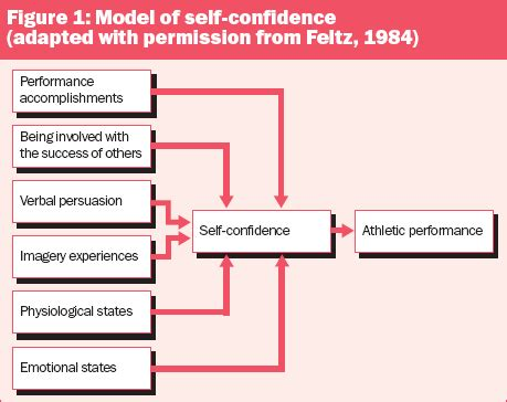 the confident athlete 4 easy steps to build and maintain confidence books 4 cs of sport psychology