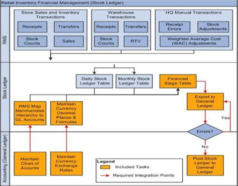 Oracle Financial Operations Control Integration Pack Overview