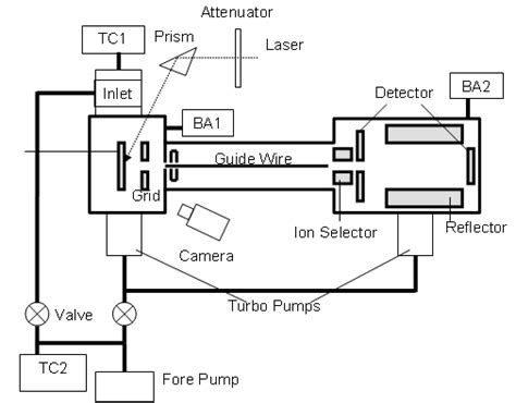 mass spectrometer block diagram thematic unit of excellence