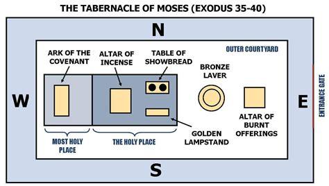 diagram of tabernacle in exodus may 2013 raykliu