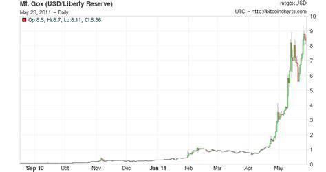 bitcoin zar chart you are here bitcoin