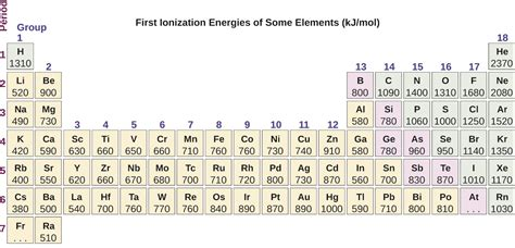 ionization energy periodic trends