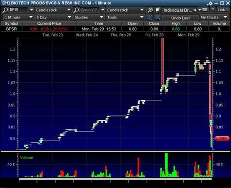 stock pattern x million dollar trading profit stock market pattern 8