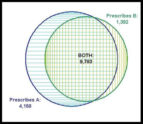 what is venn diagram with exle data miners creating accurate venn diagrams in excel