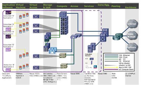 data center diagram cisco virtualized multi tenant data center design guide