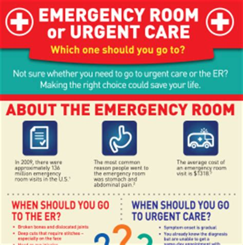 emergency room or urgent care poses with names health infographics