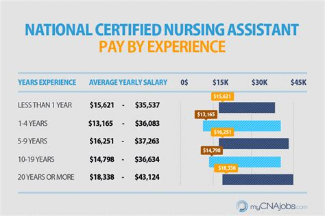 how much does a cna make in atlanta career trend