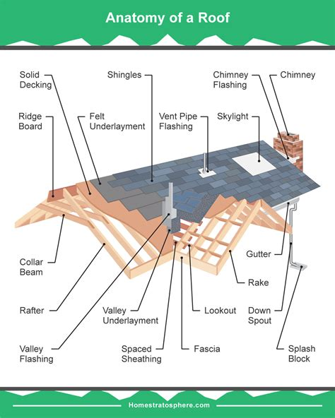 anatomy of a roof shingle 19 parts of a roof on a house detailed diagram