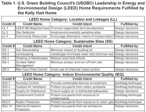 Credit Form Leed leed for homes checklist