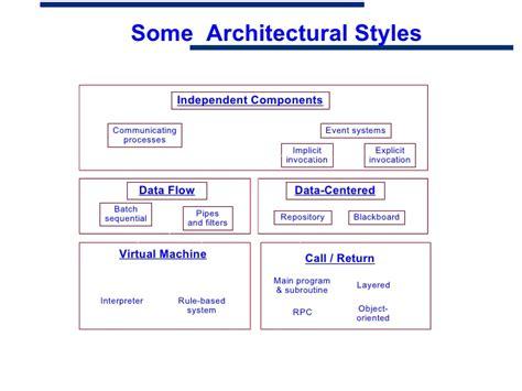 repository pattern stored procedures arch stylesandpatternsmi