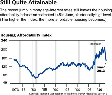 housing affordability index housing affordability index still worthless the big picture