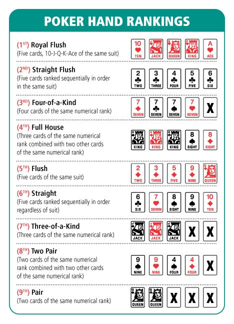 printable version of poker hands poker hands chart poker hand ranking chart all about