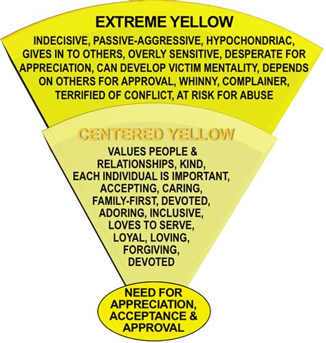 favorite color was yellow books best colors personality test