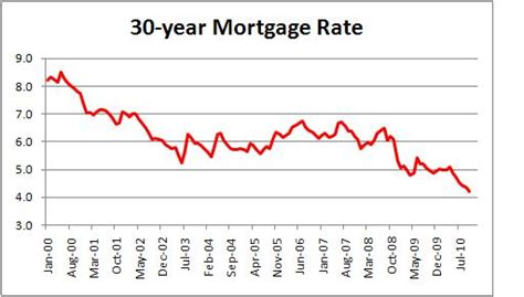 current home equity loan rates florida