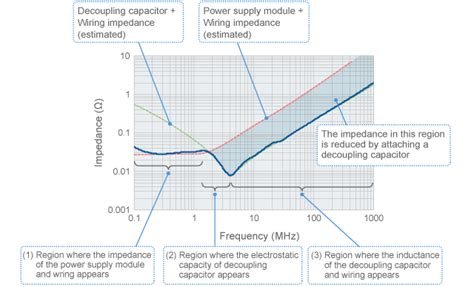bypass capacitor frequency range factors of noise problems complex murata manufacturing co ltd