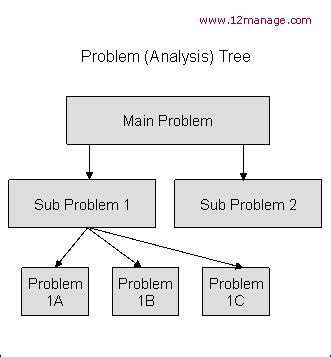 problem analysis tree knowledge center