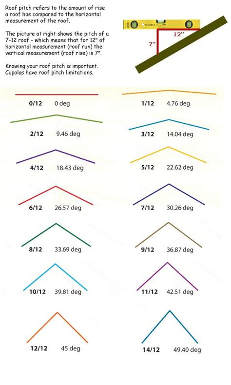 Roof Slope 25 Best Ideas About Roof Pitch On Calculate