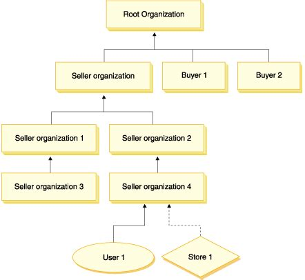 which of the following organizational entities within the operations section membership hierarchy