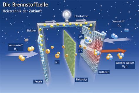 Brennstoffzellenauto Vor Und Nachteile by W 228 Rmewende Im Heizungskeller Brennstoffzellen F 252 R Die