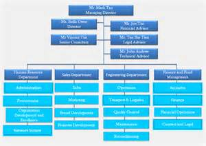 organizational chart template fillable pictures to pin on