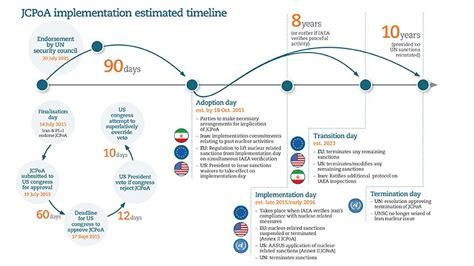 us timeline iran sanctions jcpoa implementation estimated timeline sanctions